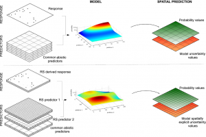 new article: Remote Sensing and New Generation SDMs
